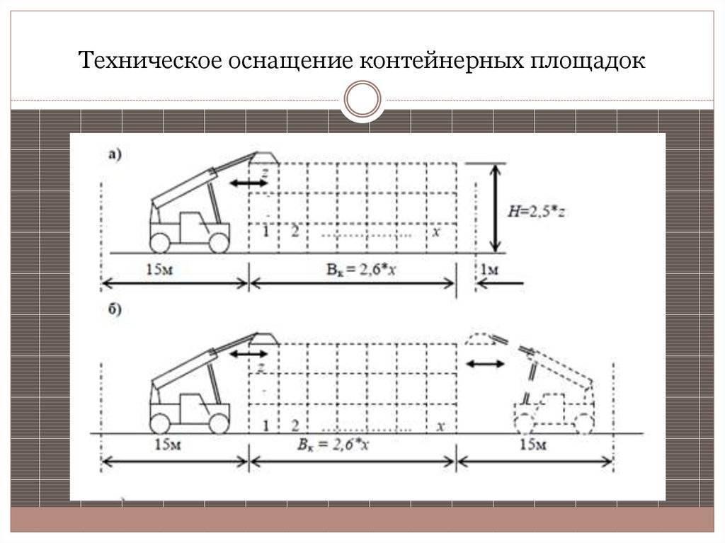 Площадка для мусорных контейнеров: нормативы, расстояния до строений, размеры