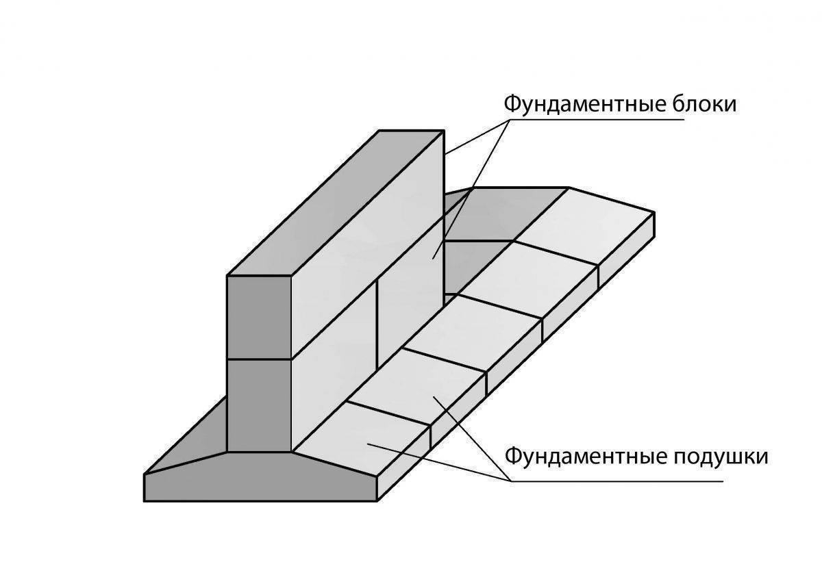 Фундамент из блоков фбс: быстро, надежно, недорого