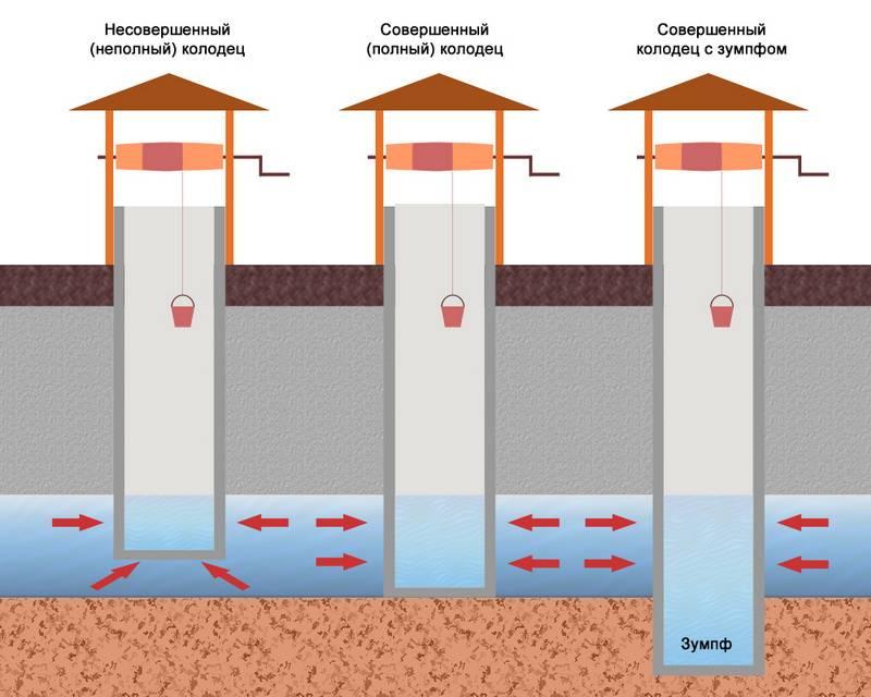 Как найти воду на участке для скважины. ищем воду для скважины или колодца
