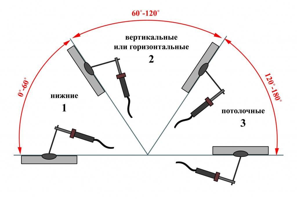 Техника и основы сварки инвертором для начинающих