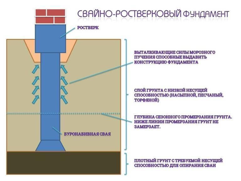 Фундамент свайно-ростверкового вида — пошаговая инструкция