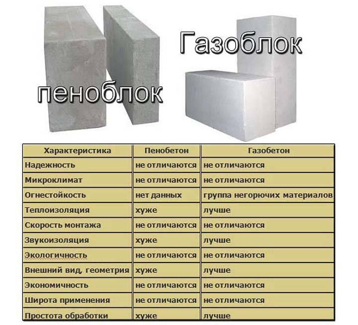 Газобетон: состав, технология изготовления, область применения, плюсы и минусы