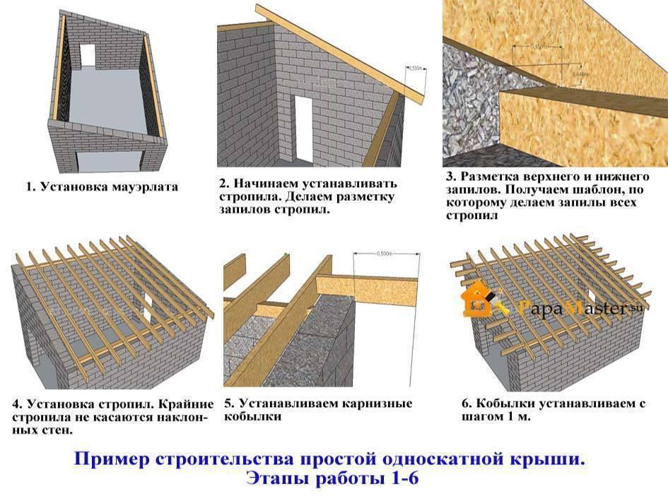 Односкатная крыша своими руками: фото, чертежи, схемы, видео односкатная крыша своими руками: фото, чертежи, схемы, видео