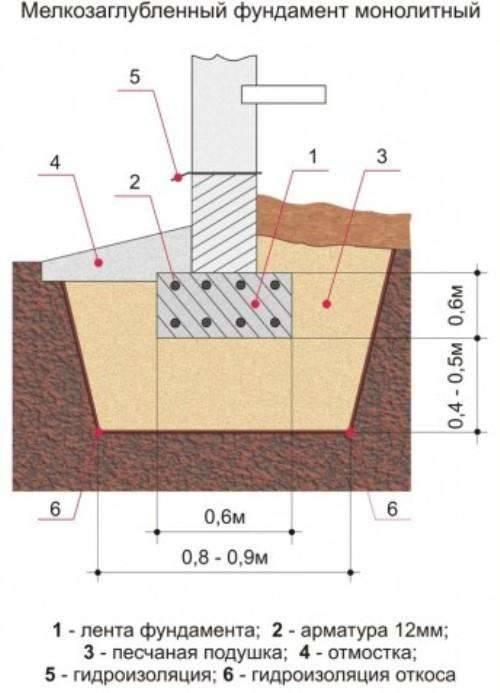 Технология изготовления ленточного фундамента