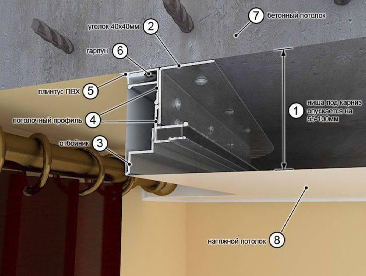 Как сделать нишу для штор на натяжном потолке