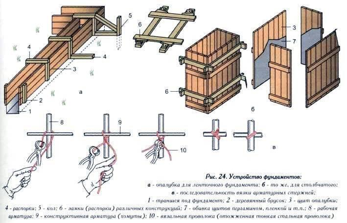 Монтаж опалубки для ленточного фундамента