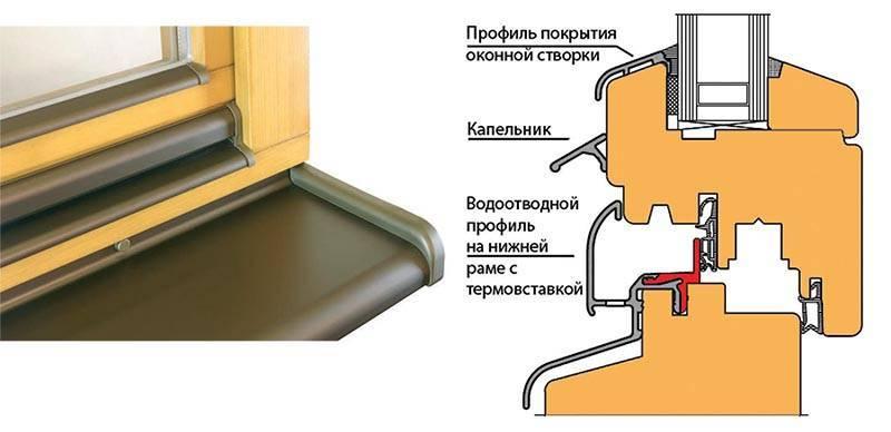 Водоотливы для пластиковых окон - инструкция по установке