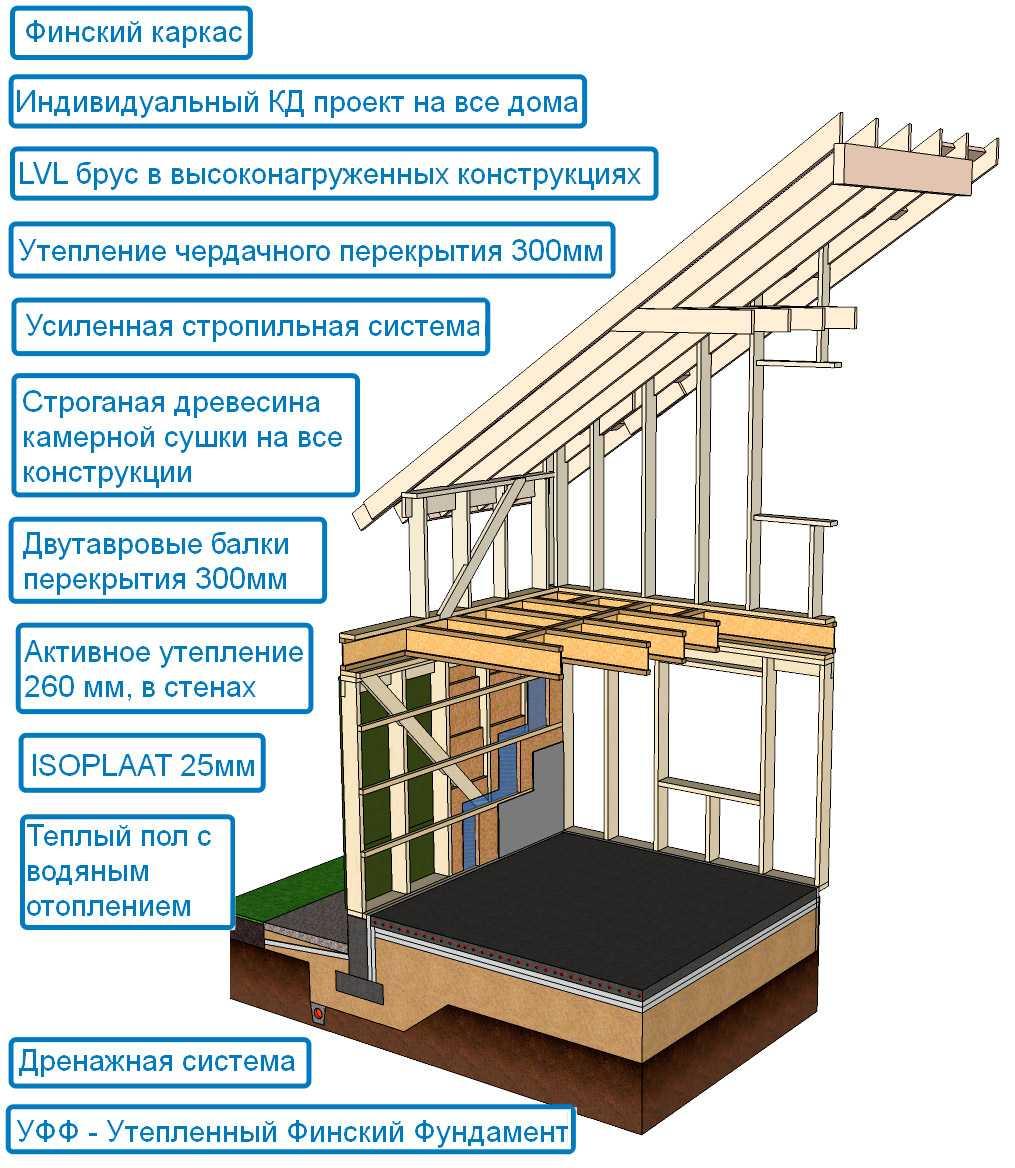 Строительство каркасных домов по финской технологии