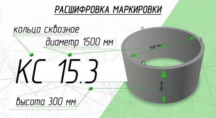 Расчет бетонного кольца - онлайн калькулятор   perpendicular.pro