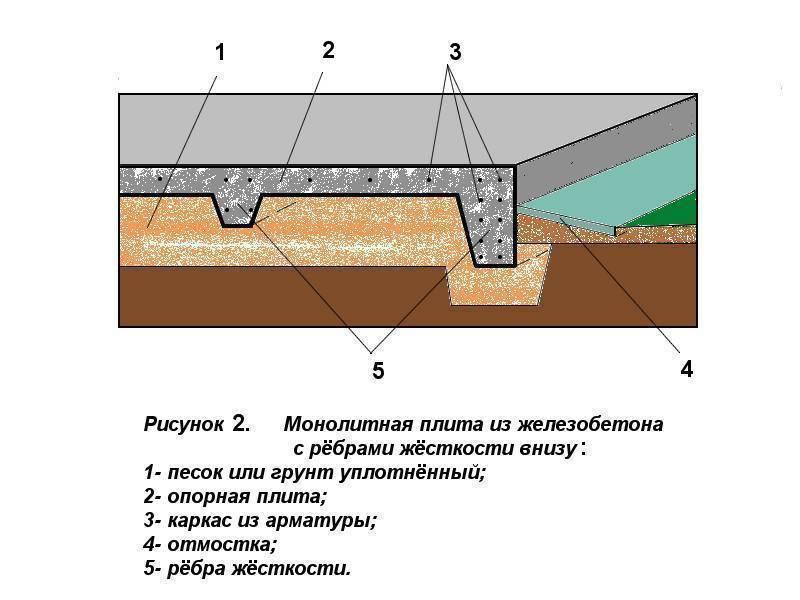 Монолитная плита: с ростверком вверх - плюсы и минусы, фото, видео