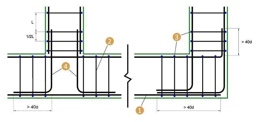 Армирование ленточного фундамента: расчет, схема, вязать или варить?
