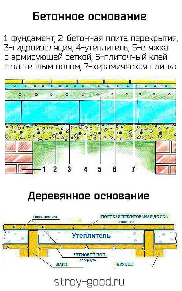 Гидроизоляция потолка в ванной комнате: как сделать своими руками
