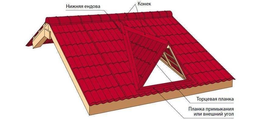 Ендова крыши