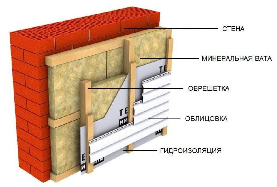 Популярное решение для утепления фасада — каменная вата