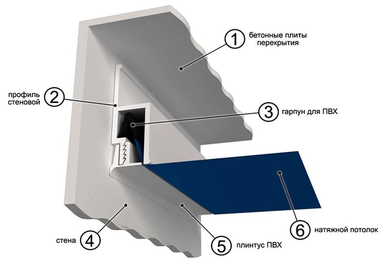 Натяжные потолки пвх, профиль для натяжных потолков - процесс монтажа с фото и видео