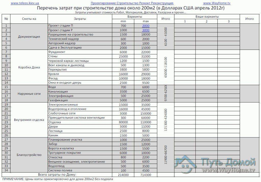Расчет сметы на строительство кирпичного дома