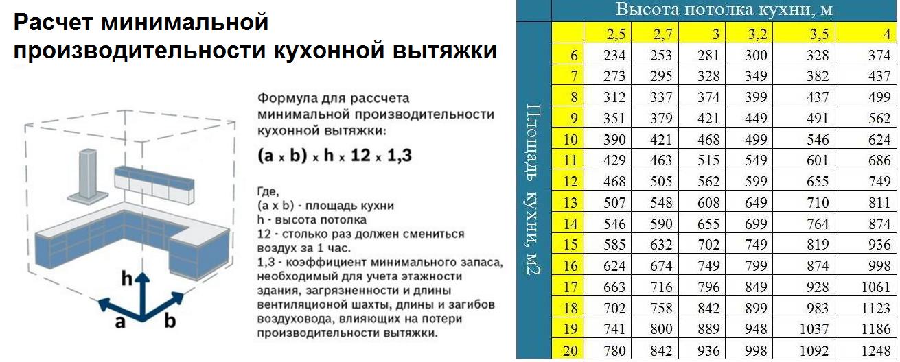Выбор вытяжки для кухни: подробная инструкция + 15 основных критериев + топ лучших моделей по ценовой категории