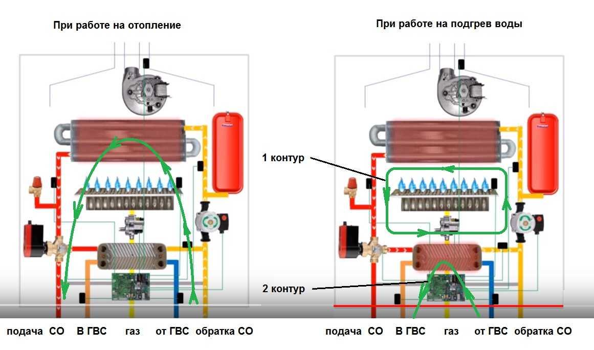Какой двухконтурный газовый котел для отопления и гвс лучше выбрать для частного дома: основные параметры подбора, обзор 6 популярных моделей, их плюсы и минусы