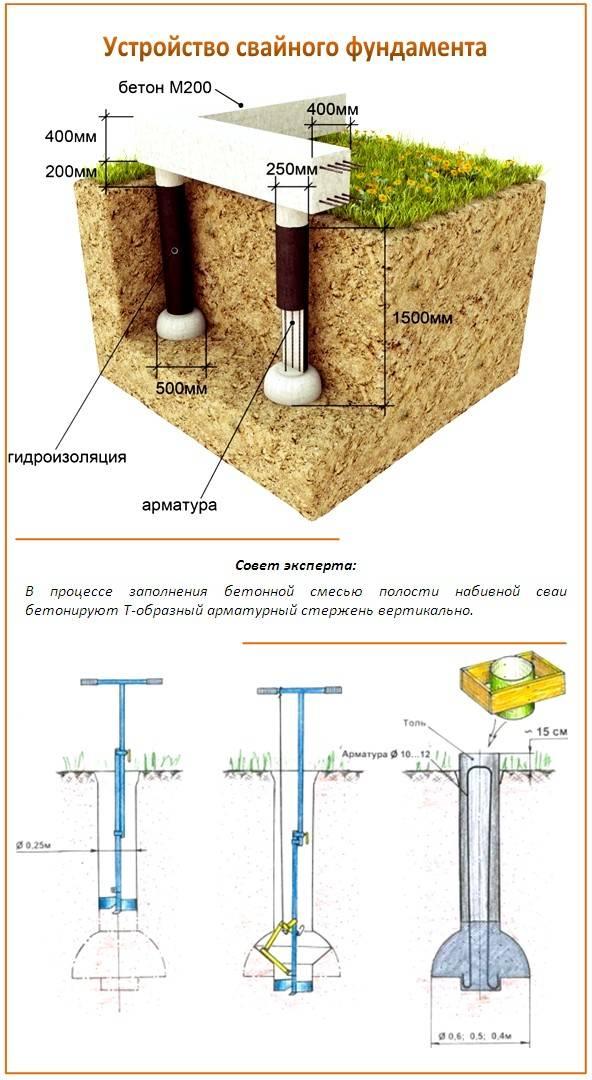 Буронабивные сваи с обсадной трубой: технология монтажа