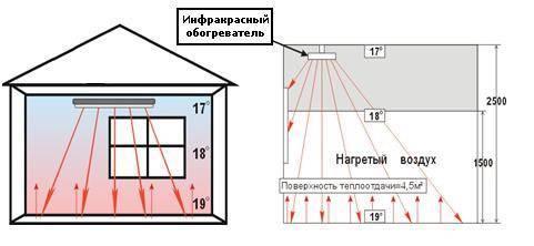 Отопление инфракрасными обогревателями: ик-система из панелей для частного дома, гипсокартонный потолочный вариант