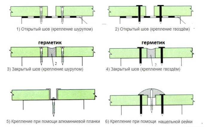 Цементно стружечная плита