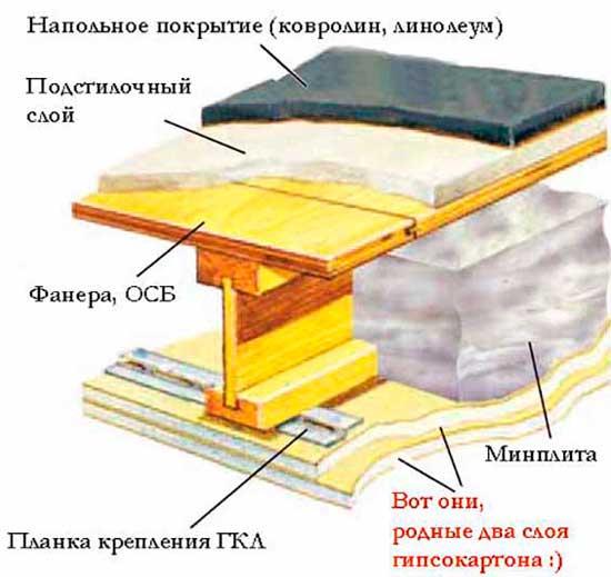Звукоизоляция межэтажного перекрытия - по деревянным балкам между этажами в доме