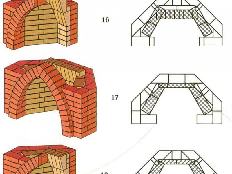 Камин своими руками из кирпича - общие сведения и устройство. инструкция по кладке камина: стройматериалы, устройство фундамента, правила каменной кладки, порядок ведения работ