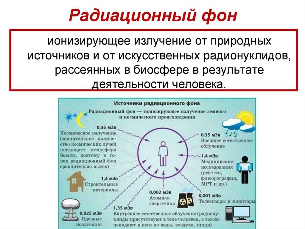 «радиационный фон и методы его измерения»