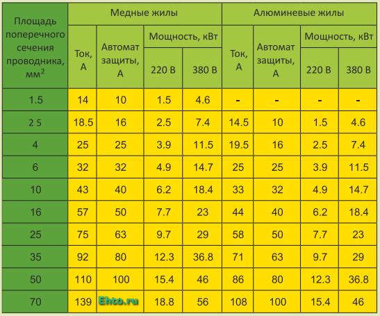 Расчет сечения кабеля, автоматов защиты | elesant.ru