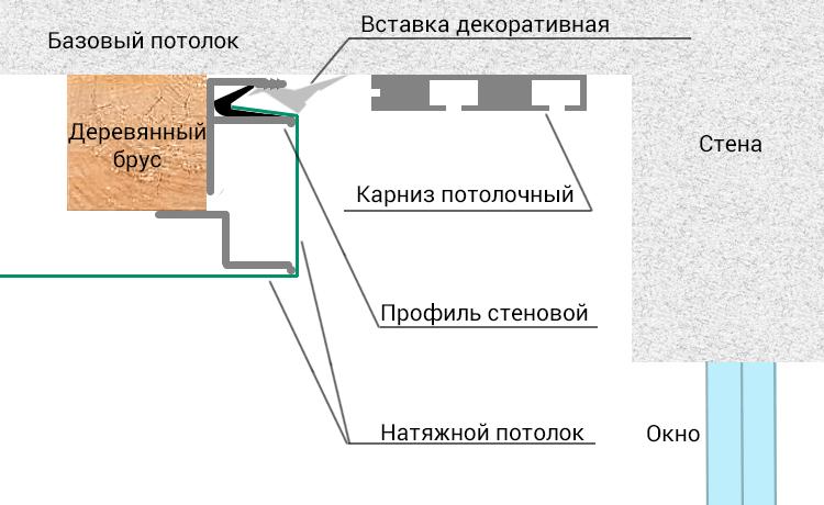 Потолочный карниз под натяжной потолок: все виды и особенности