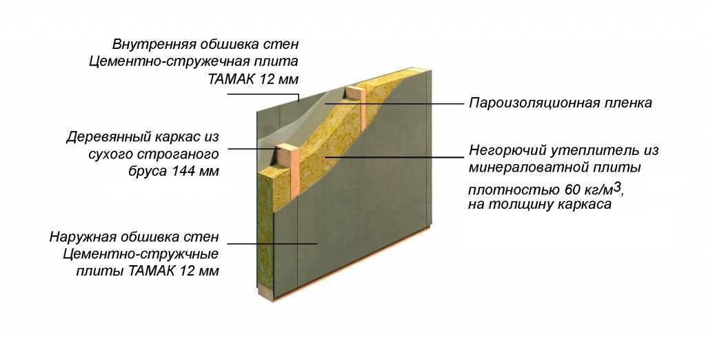 Правила обшивки каркасного дома осб панелями.   karkasnydom