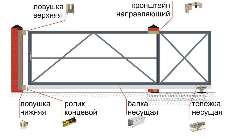 Установка откатных ворот своими руками: пошаговая инструкция, фото, видео