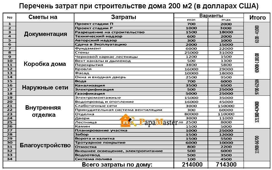 Пример расчета сметы на возведение дома из пенобетонных блоков