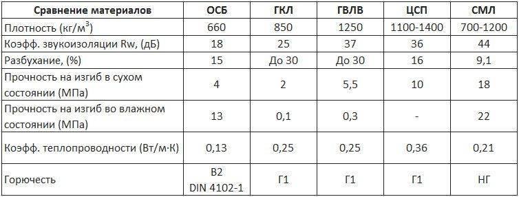 Цсп плита: размеры и цена, плюсы, характеристики, использование