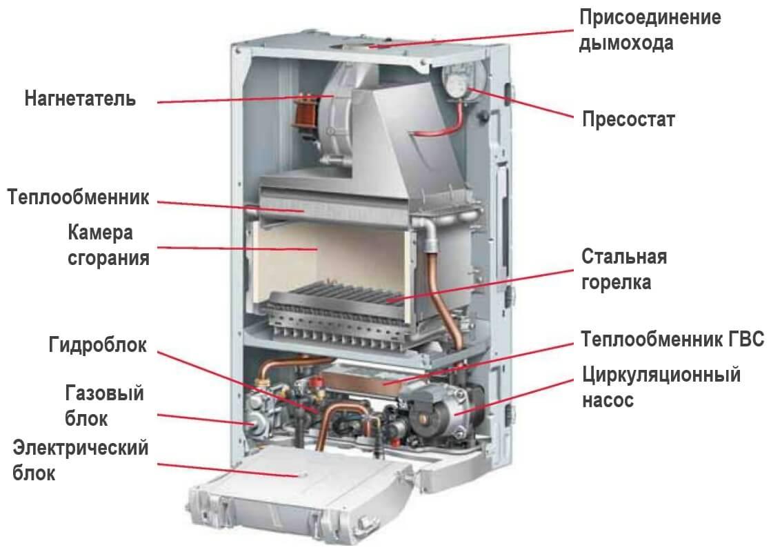 Принцип работы двухконтурного газового котла отопления
