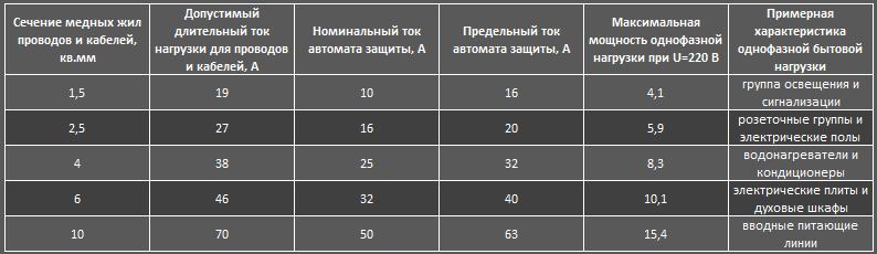 Выбор автомата по мощности нагрузки: расчет номинала автомата по току, таблица.