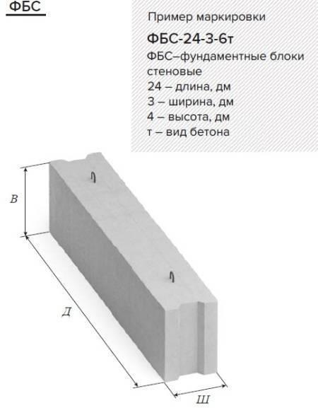 Фбс: характеристики, размеры, применение материала