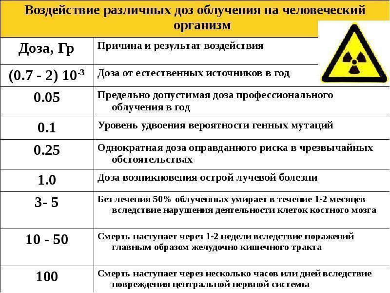 В чем измеряется радиация, в каких единицах? :: syl.ru