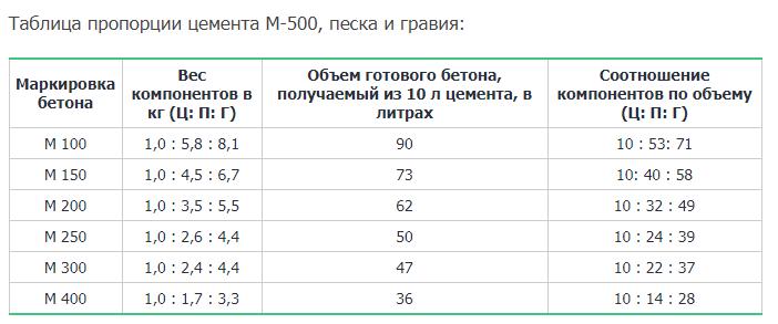 Бетон марки в15 м200: характеристики, пропорции, состав