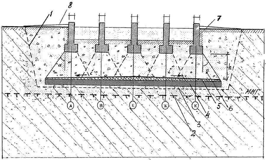 Буронабивные фундаменты с ростверком — технические характеристики и сфера применения