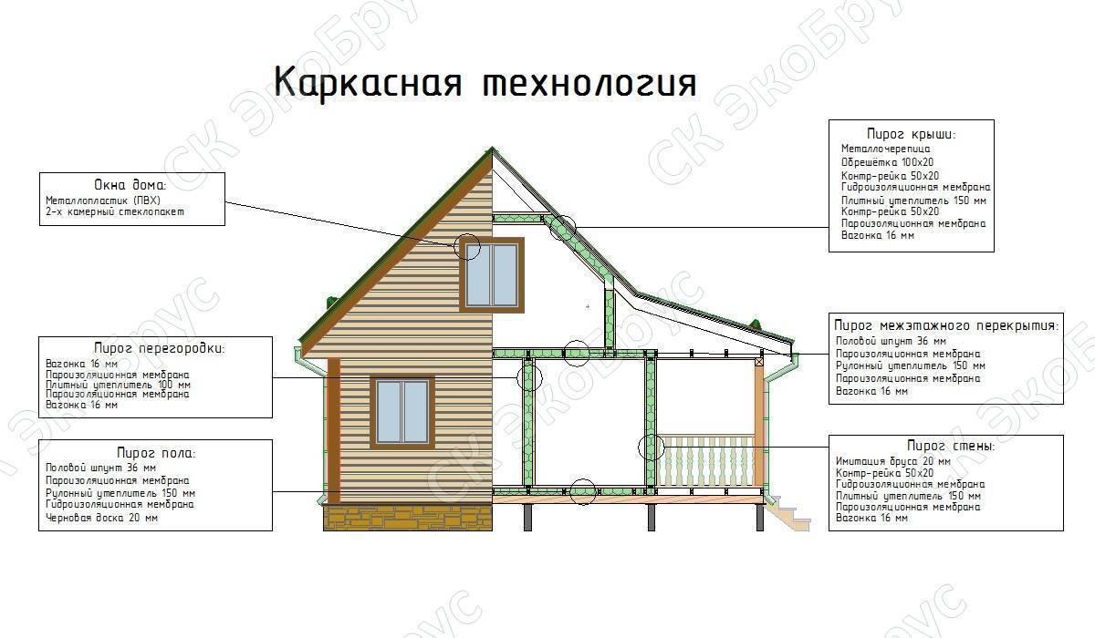 Минусы каркасных домов: отзывы экспертов