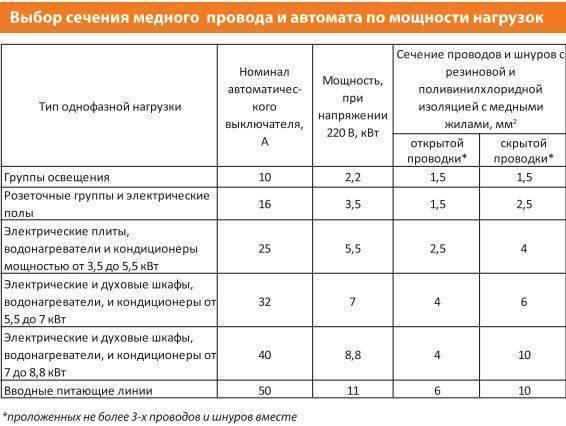 Вводной автомат. расчет, выбор вводного автомата для квартиры | elesant.ru