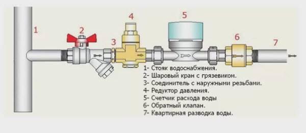 Как выбрать обратный клапан и установить в систему отопления