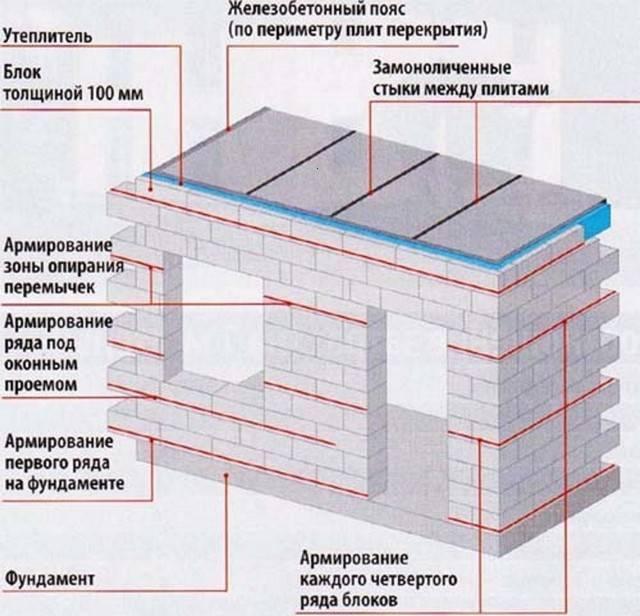 Армирование кладки из газобетонных блоков своими руками