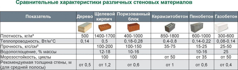 Пенобетон или газобетон для строительства дома