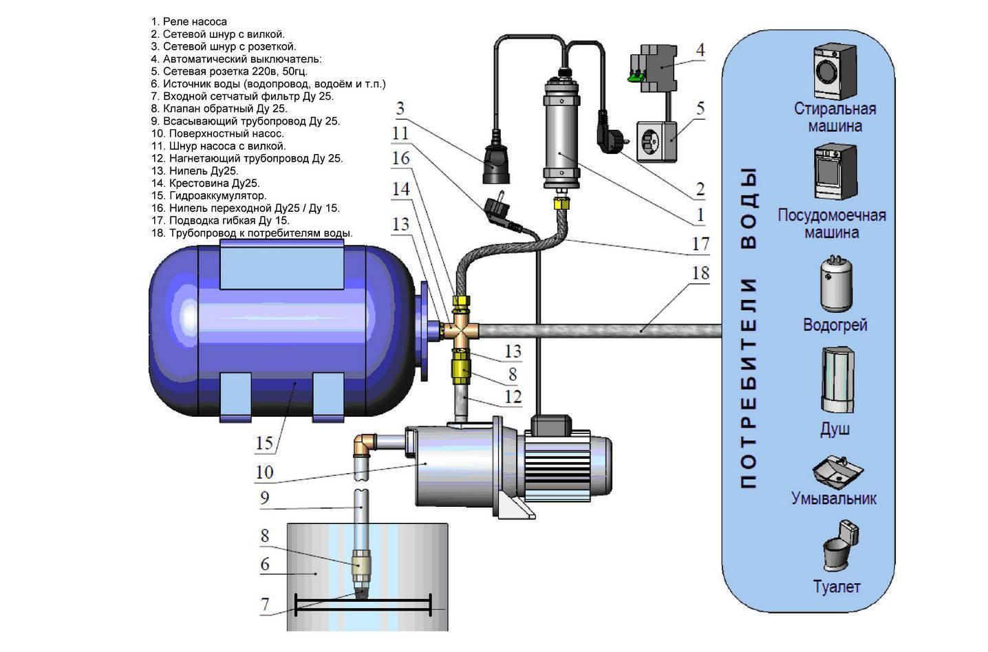 Водоснабжение загородного дома из колодца – схема с гидроаккумулятором