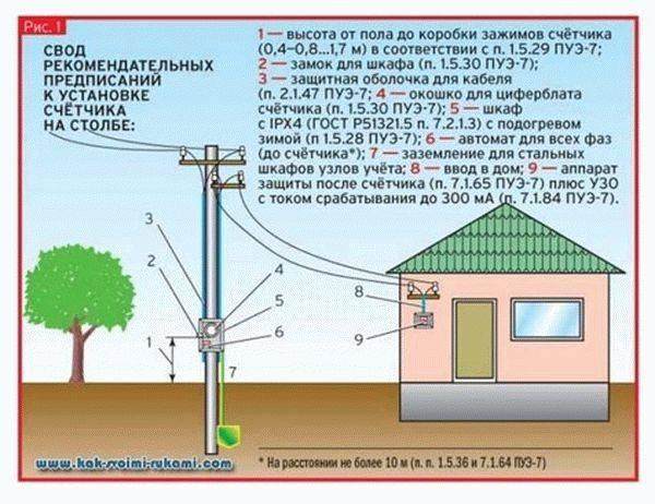 Как провести электричество на земельный участок