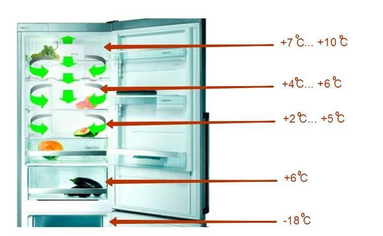 Какая должна быть температура для хранения продуктов в холодильнике: атлант, индезит