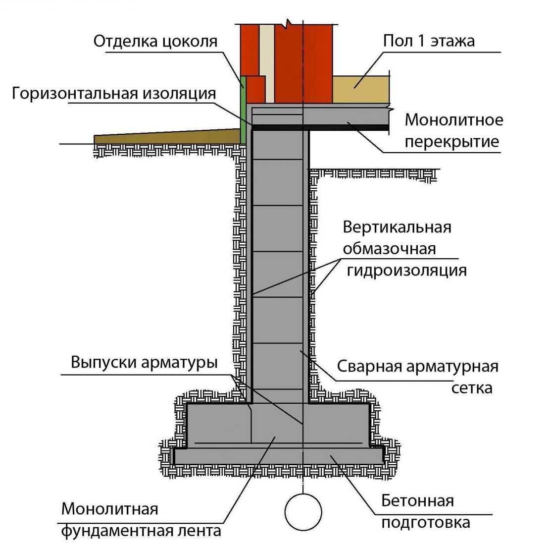 Как правильно сделать ленточный фундамент для погреба