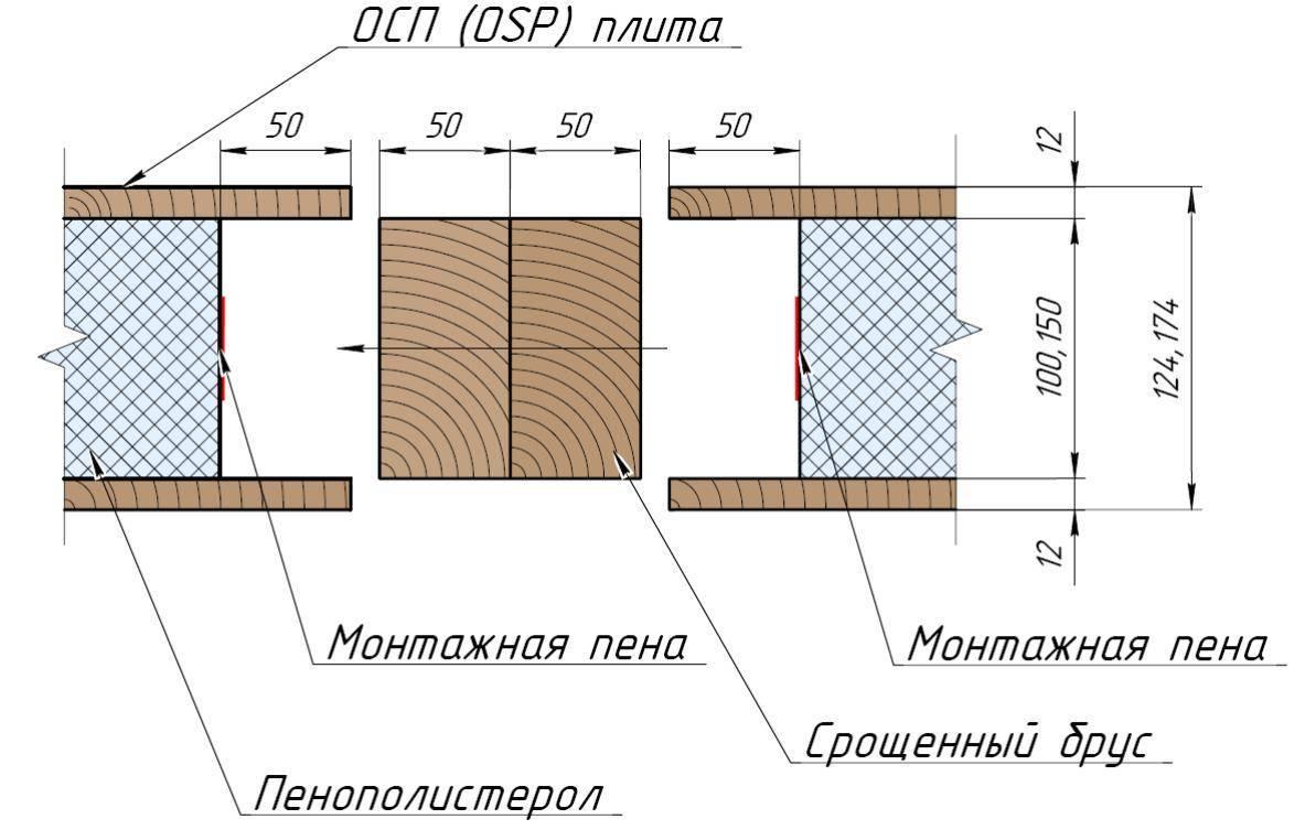 Сип – панели и их виды. плюсы и недостатки домов из сип-панелей | строй сам